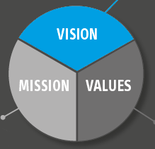 Vision, mission e values